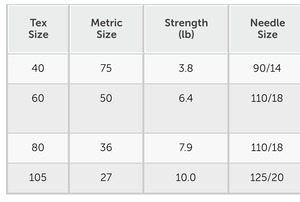 Thread Size, Tensile Strength and Needle Size Chart