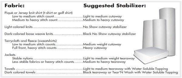 machine embroidery stabilizer chart