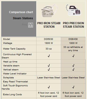 rowenta steam iron instructions
