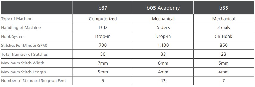 bernette b37, b05 Academy, and b35 Comparison Chart