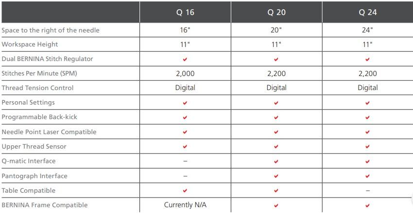 Q16. Q20, Q24 Comparison Chart