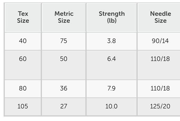 Thread Size Tensile Strength And Needle Chart